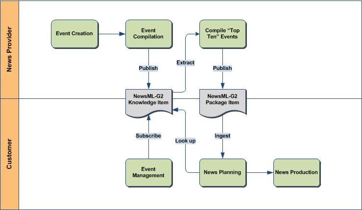 NewsML-G2 Guidelines