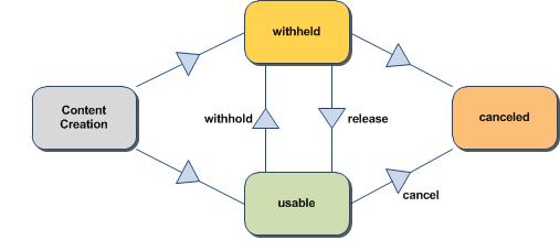 NewsML G2 Guidelines